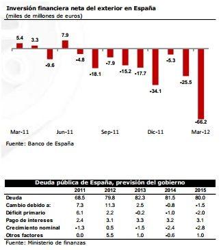 crisis espana
