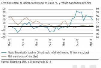 desaceleracion china