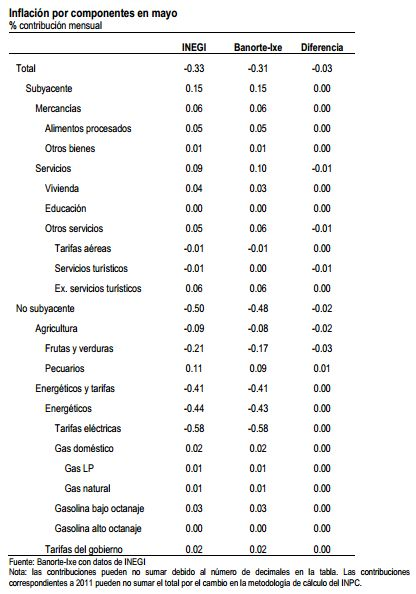 inflacion jun_2013