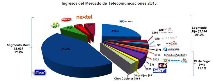 ingresos telecom1