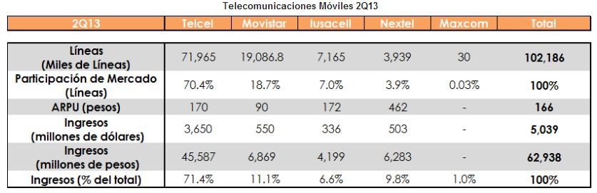 ingresos telecom2