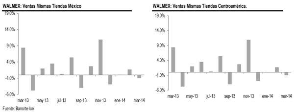 walmex ventas mar