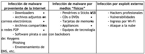virus abril