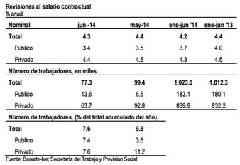 salarios1 2014