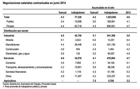 salarios2 2014