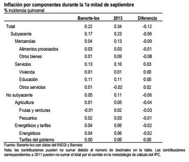 inflacion sep4 14