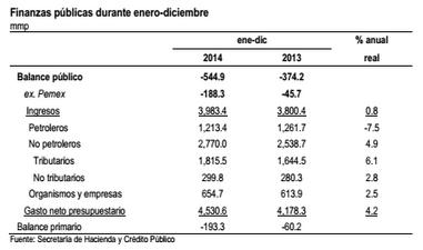 PIB 2 enero 2015