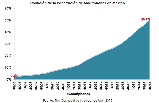 Smartphones 4T14-1