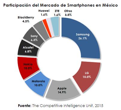 Smartphones 4T14-2