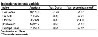 indicadores mar 2015